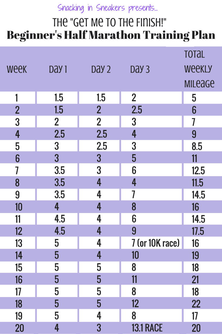 20 Week Half Marathon Training Schedule for Beginners ...