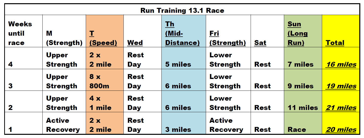 4 week half marathon training plan with strength training