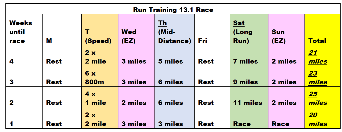 4 week half marathon training schedule with five run workouts