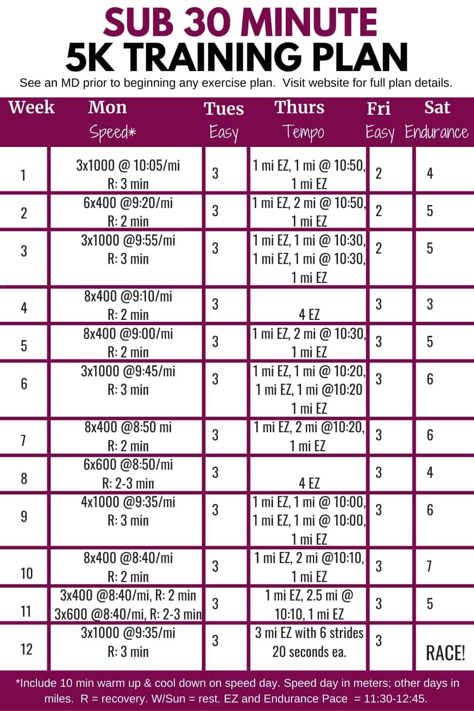 12 Week Sub 30 Minute 5K Plan in chart form.